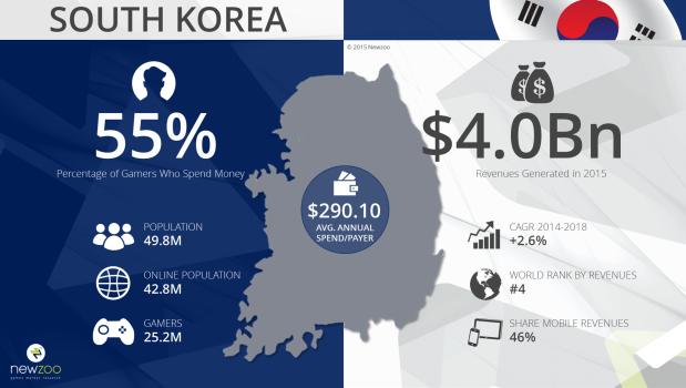 Newzoo_South_Korean_Games_Market_2015