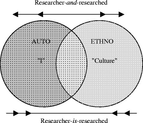 autoethnography